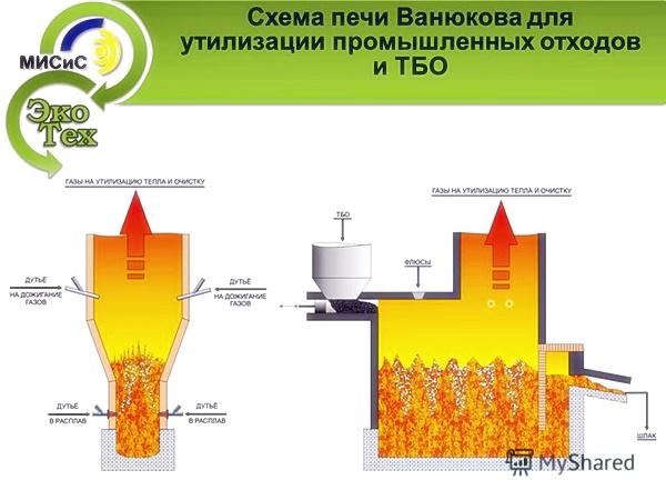 Схема печи Ванюкова